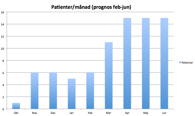 Inkluderade i EFFECTS. Prognos för februari - juni 2015.