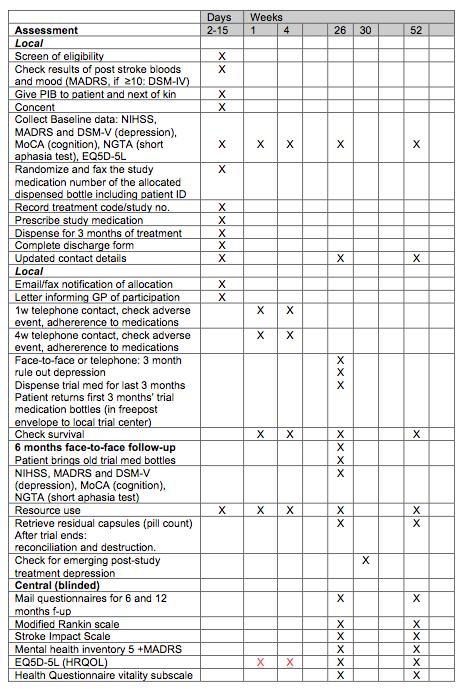 Översiktlig bild över de olika undersökningarna