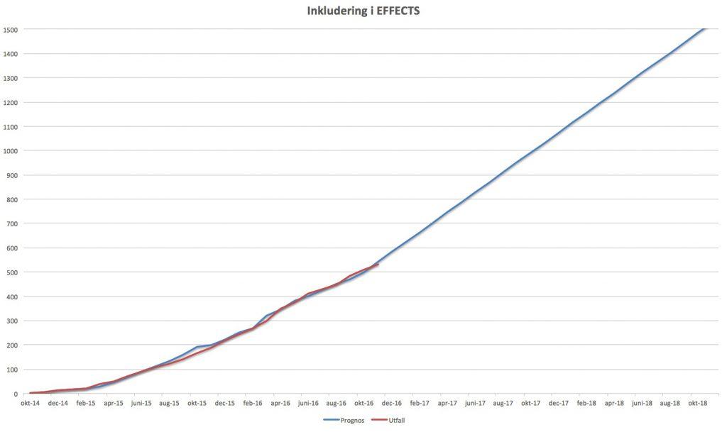 Prognos för inkludering i EFFECTS